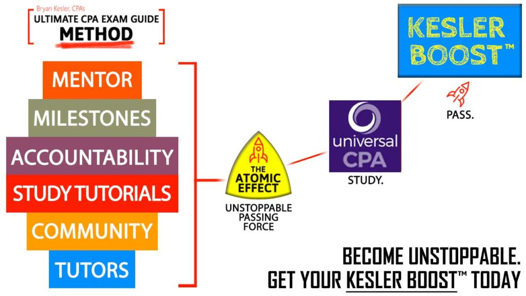 Ultimate CPA Exam Guide Method: Combining the Atomic Effect, Universal CPA Review, and Kesler Boost